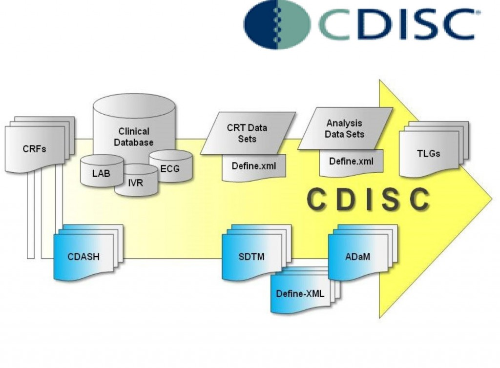 CDISC Presence « Advance Research ociates on